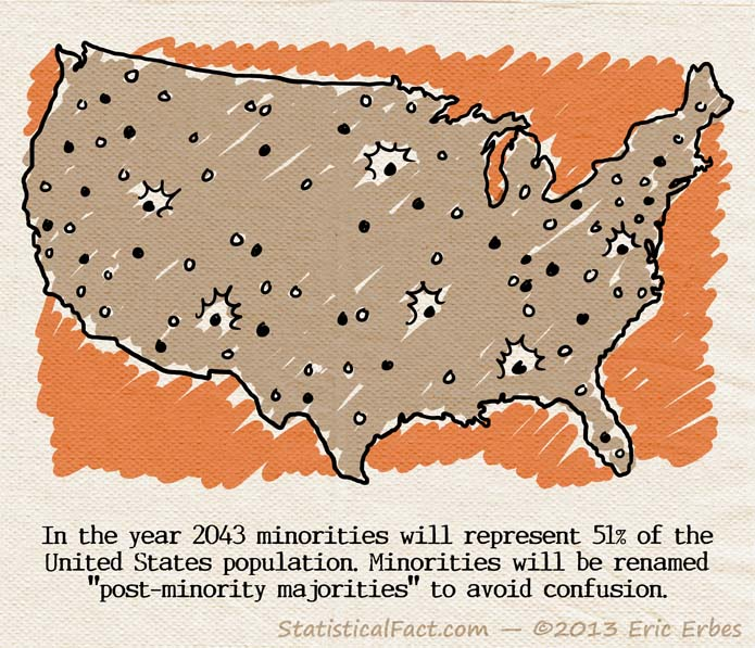 United States minority population orange