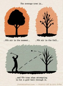 comic featuring a tree full of leaves, a bare tree, and a tree deflecting a golf ball