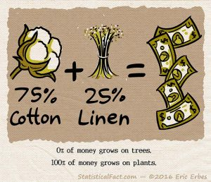 graphic showing the math equation 75% cotton plus 25% linen equal paper money