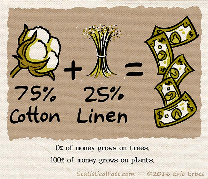 graphic showing the math equation 75% cotton plus 25% linen equal paper money