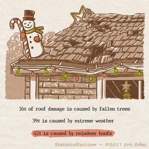 close-up of a residential roof with Christmas decorations and damage to the wood shingles and rain gutter