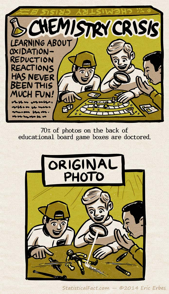 """The back of a board game box called """"Chemistry Crisis"""" featuring a photo of three kids laughing and sitting around a game board. Below the box is a picture labeled """"Original Photo"""" featuring the kids in the same pose melting an action figure with a magnifying glass."""