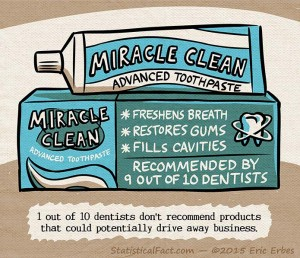 A tube of Miracle Clean advanced toothpaste sits on a countertop with the text 'recommended by 9 out of 10 dentists' on it.