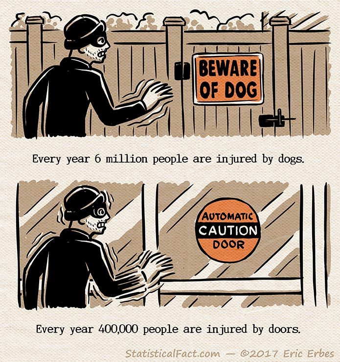 The top panel features a criminal cautiously approaching a gate with a beware of dog sign on it. The second panel features the same nervously shaking criminal approaching a glass door with a caution automatic door sticker on it.